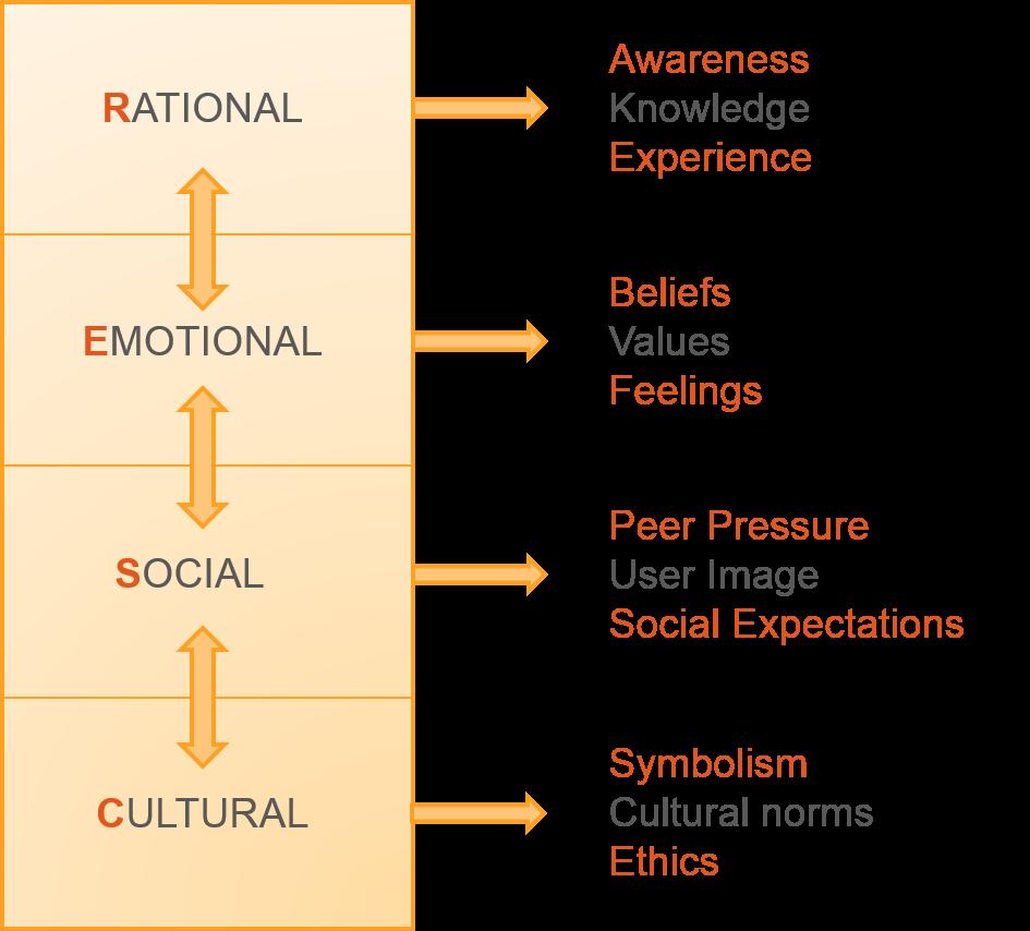 RESC-diagram