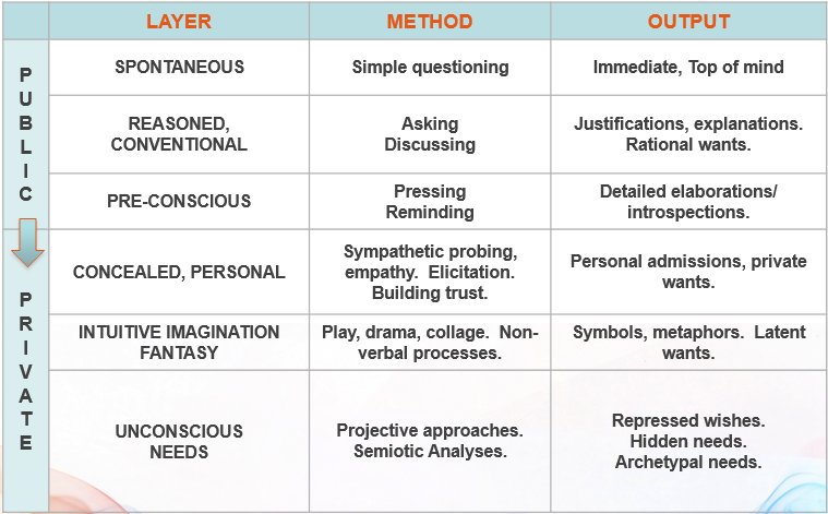 layers of consciousness table